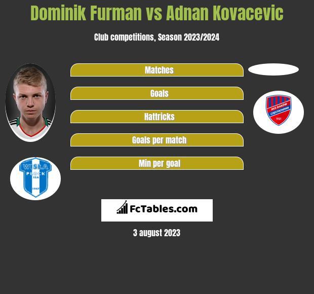Dominik Furman vs Adnan Kovacevic h2h player stats
