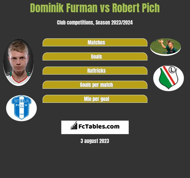 Dominik Furman vs Robert Pich h2h player stats