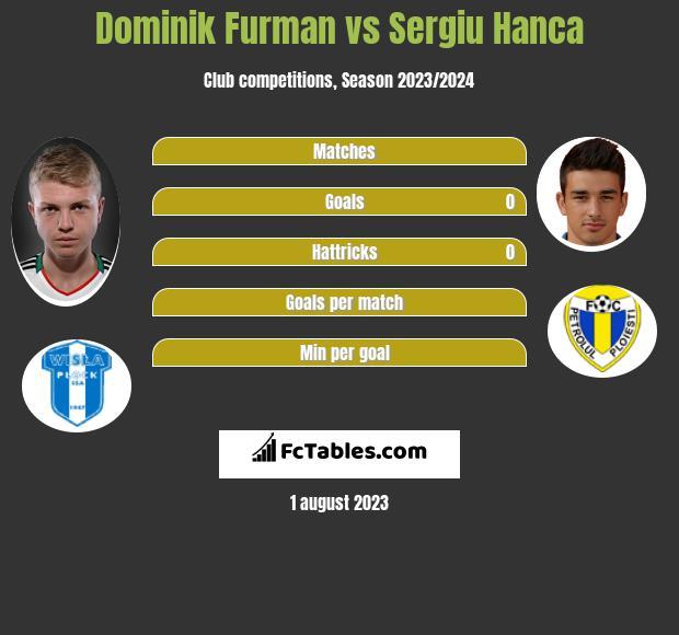 Dominik Furman vs Sergiu Hanca h2h player stats