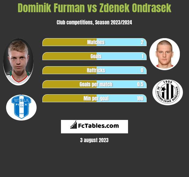 Dominik Furman vs Zdenek Ondrasek infographic