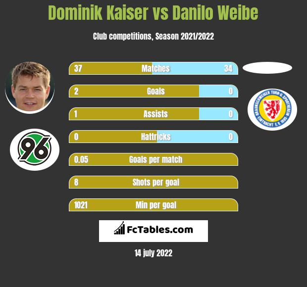 Dominik Kaiser vs Danilo Weibe h2h player stats