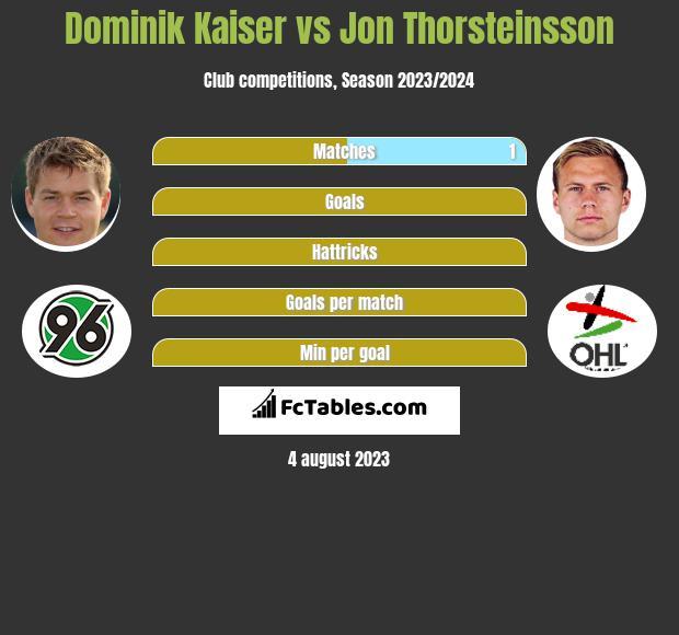 Dominik Kaiser vs Jon Thorsteinsson infographic