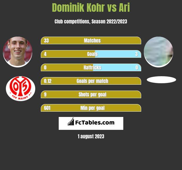 Dominik Kohr vs Ari infographic