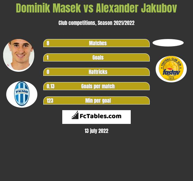 Dominik Masek vs Alexander Jakubov infographic