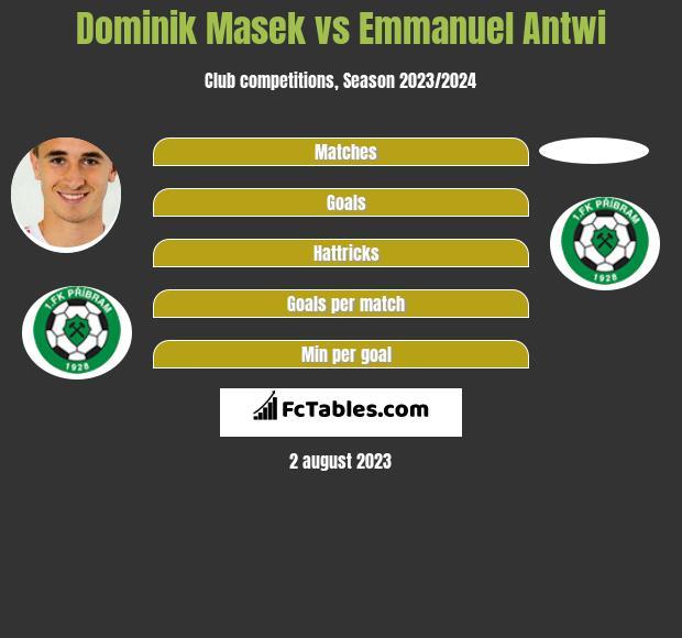 Dominik Masek vs Emmanuel Antwi h2h player stats