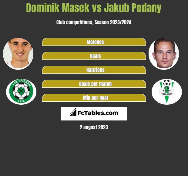 Dominik Masek vs Jakub Podany infographic