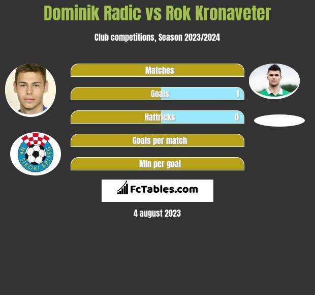 Dominik Radic vs Rok Kronaveter h2h player stats