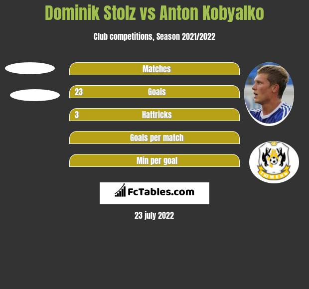 Dominik Stolz vs Anton Kobyalko h2h player stats