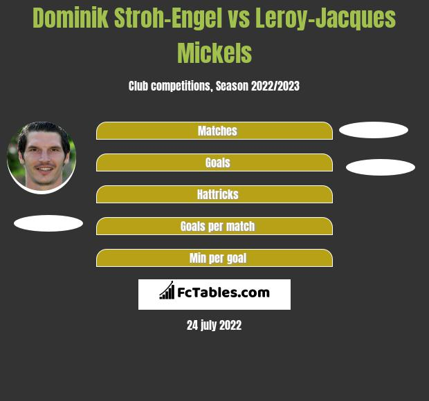 Dominik Stroh-Engel vs Leroy-Jacques Mickels h2h player stats