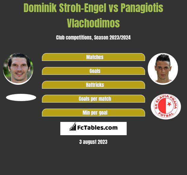 Dominik Stroh-Engel vs Panagiotis Vlachodimos h2h player stats