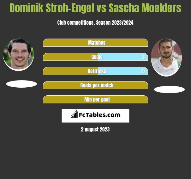 Dominik Stroh-Engel vs Sascha Moelders h2h player stats