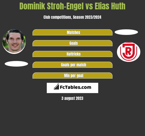 Dominik Stroh-Engel vs Elias Huth h2h player stats
