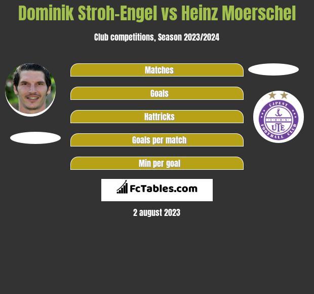 Dominik Stroh-Engel vs Heinz Moerschel h2h player stats