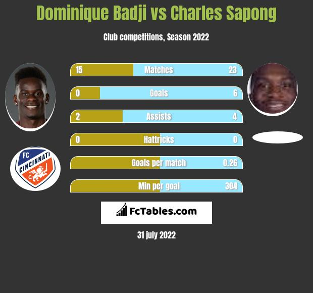 Dominique Badji vs Charles Sapong h2h player stats
