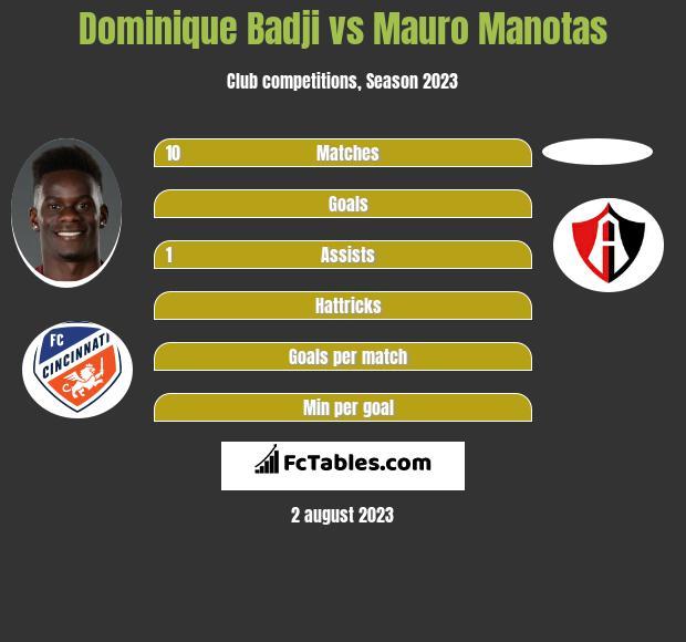 Dominique Badji vs Mauro Manotas h2h player stats