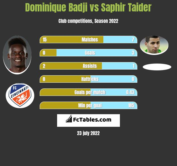Dominique Badji vs Saphir Taider h2h player stats