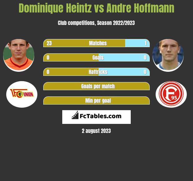 Dominique Heintz vs Andre Hoffmann infographic