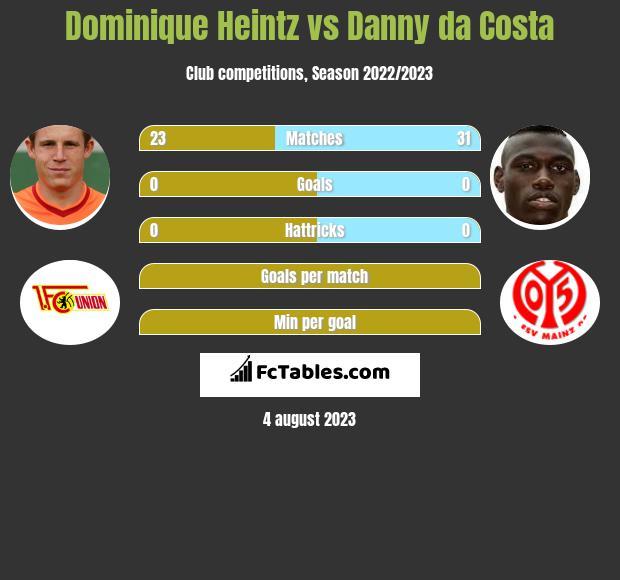 Dominique Heintz vs Danny da Costa infographic