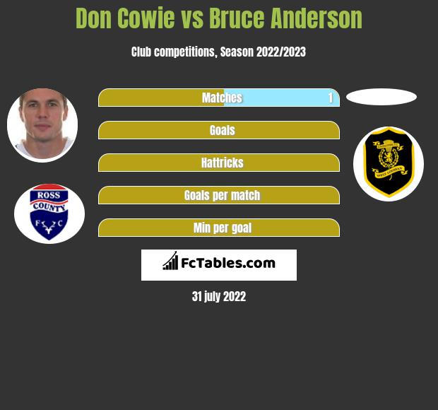 Don Cowie vs Bruce Anderson infographic