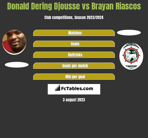 Donald Djousse vs Brayan Riascos infographic