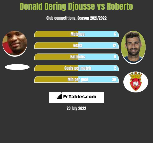 Donald Dering Djousse vs Roberto h2h player stats