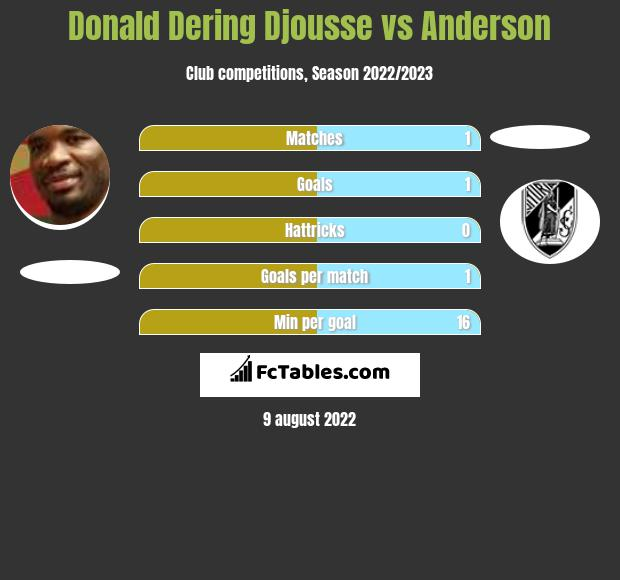 Donald Djousse vs Anderson infographic