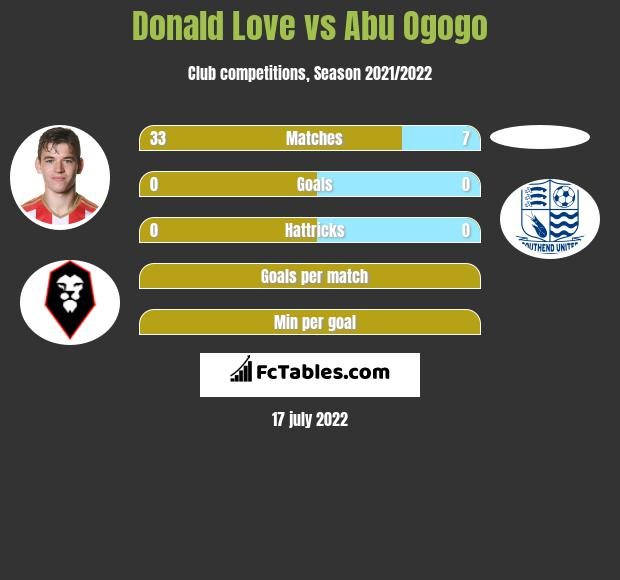 Donald Love vs Abu Ogogo infographic
