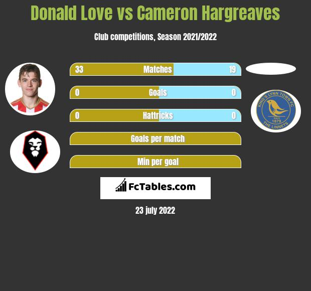 Donald Love vs Cameron Hargreaves infographic