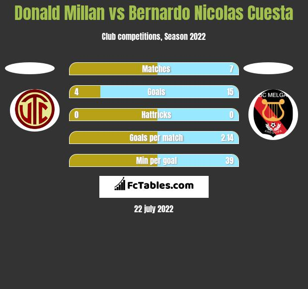 Donald Millan vs Bernardo Nicolas Cuesta h2h player stats