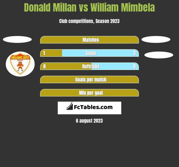 Donald Millan vs William Mimbela h2h player stats