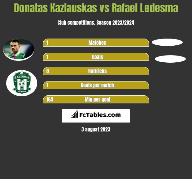 Donatas Kazlauskas vs Rafael Ledesma infographic