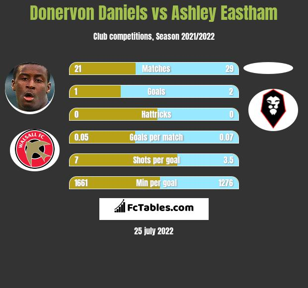 Donervon Daniels infographic statistics for Fleetwood Town