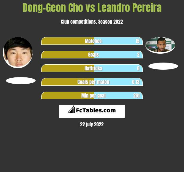 Dong-Geon Cho vs Leandro Pereira h2h player stats