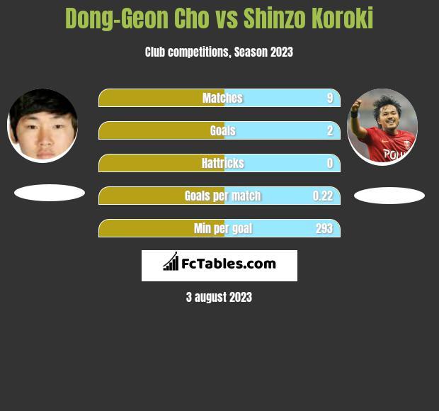 Dong-Geon Cho vs Shinzo Koroki h2h player stats