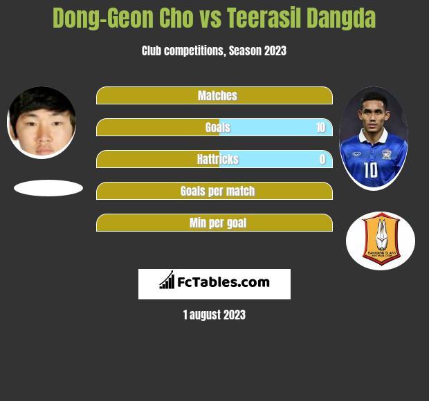 Dong-Geon Cho vs Teerasil Dangda h2h player stats