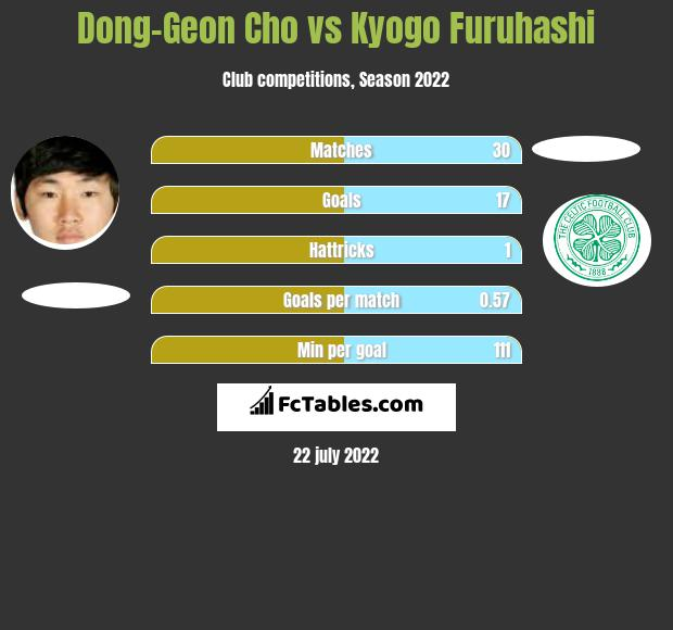 Dong-Geon Cho vs Kyogo Furuhashi h2h player stats