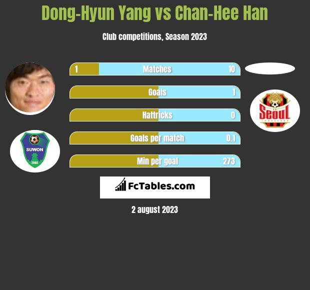 Dong-Hyun Yang vs Chan-Hee Han h2h player stats