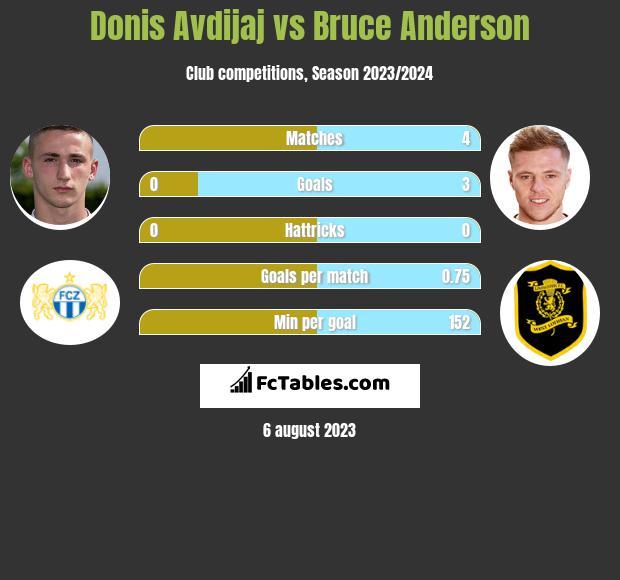Donis Avdijaj vs Bruce Anderson infographic