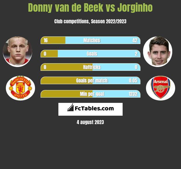 Donny van de Beek vs Jorginho infographic