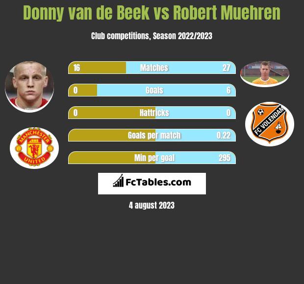 Donny van de Beek vs Robert Muehren h2h player stats