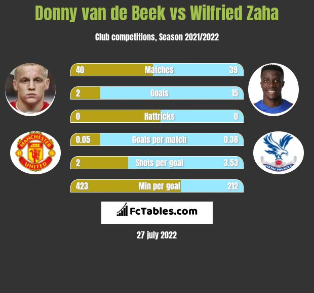 Donny van de Beek vs Wilfried Zaha h2h player stats
