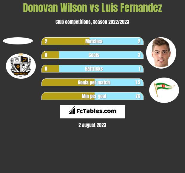 Donovan Wilson vs Luis Fernandez h2h player stats