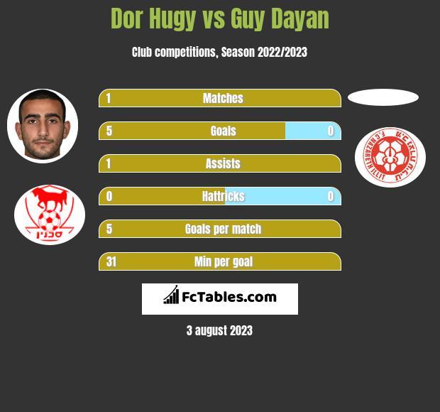 Dor Hugy vs Guy Dayan h2h player stats