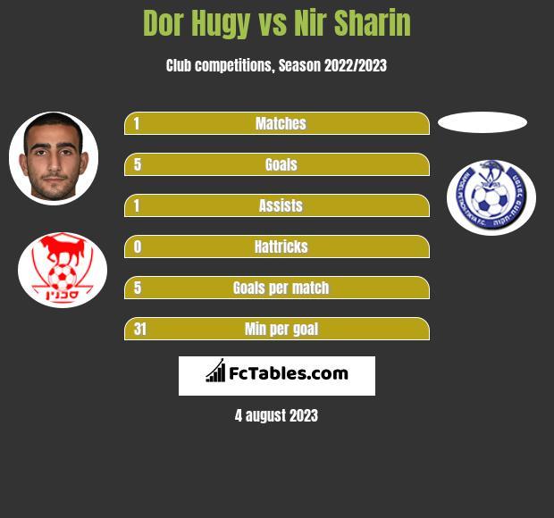 Dor Hugy vs Nir Sharin h2h player stats