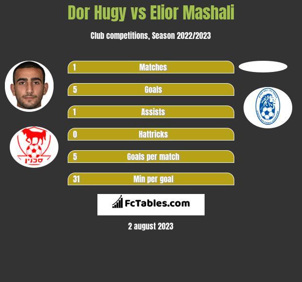 Dor Hugy vs Elior Mashali h2h player stats
