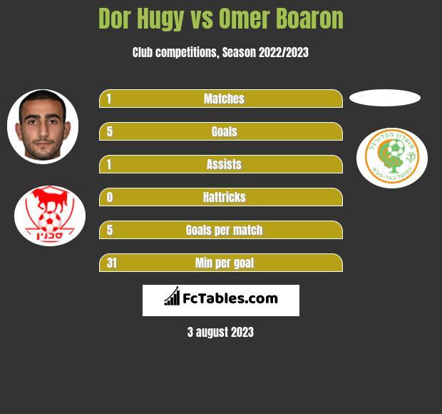 Dor Hugy vs Omer Boaron h2h player stats