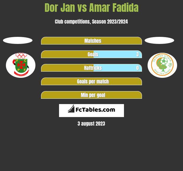 Dor Jan vs Amar Fadida h2h player stats