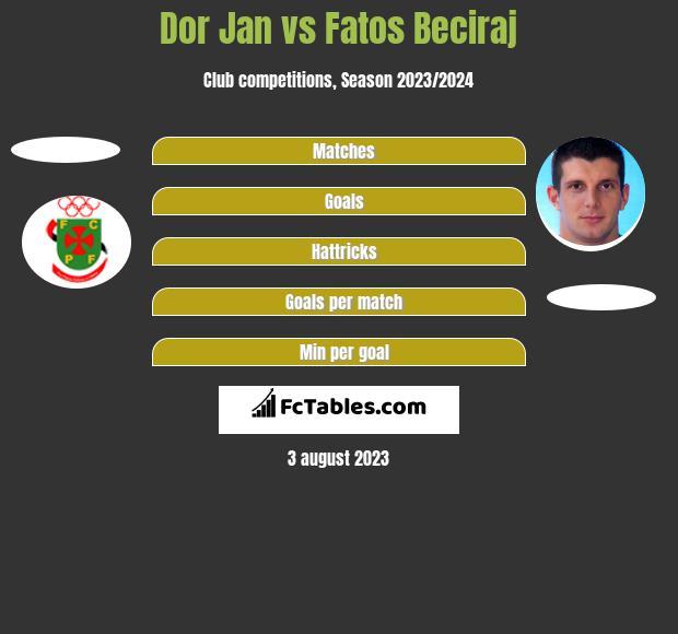 Dor Jan vs Fatos Beciraj h2h player stats