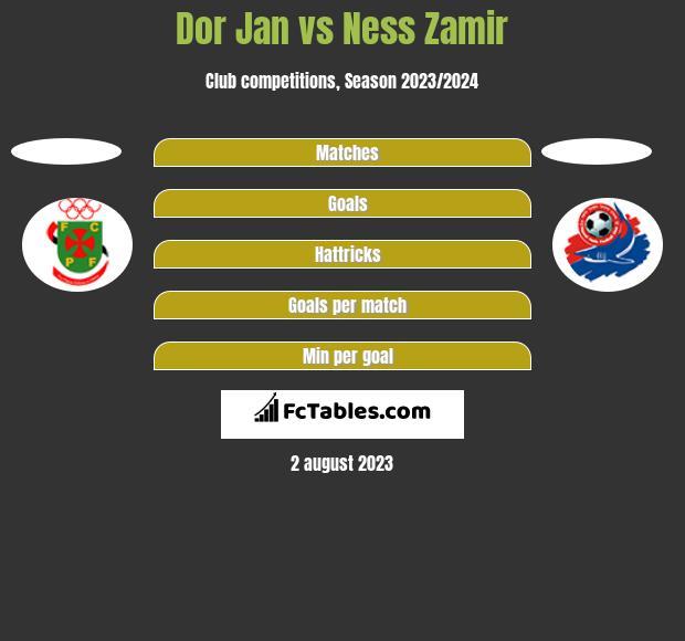 Dor Jan vs Ness Zamir h2h player stats