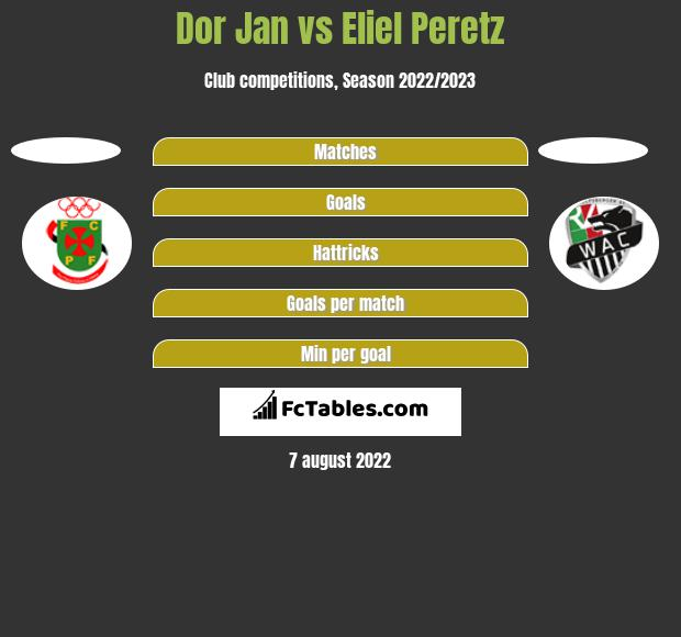 Dor Jan vs Eliel Peretz h2h player stats